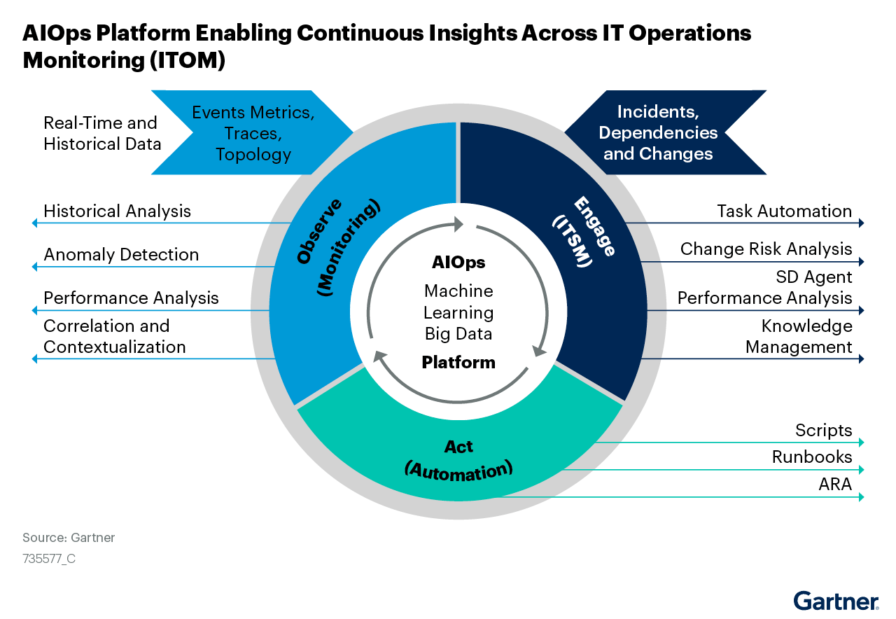 Figure 1: AIOps Platform Enabling Continuous Insights Across IT Operations Monitoring (ITOM)
