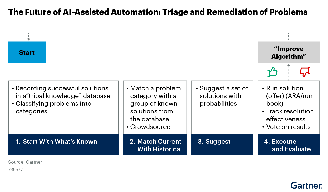 Graphic illustrates the problem-remediation process with AI-assisted automation.