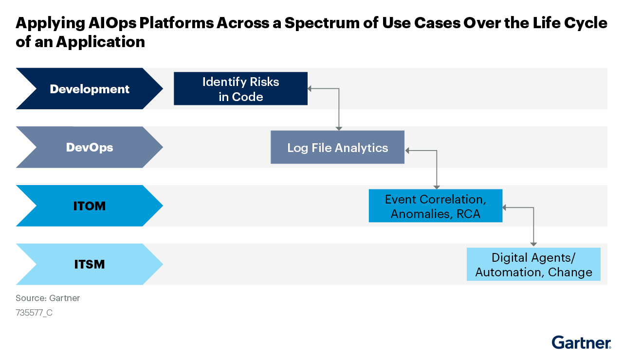 Graphic illustrates how to apply AIOps throughout an application's nonexistent, from development through IT service management.