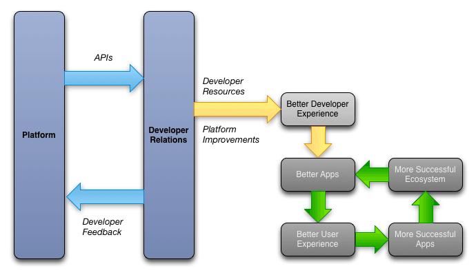 开发者关系的良性循环