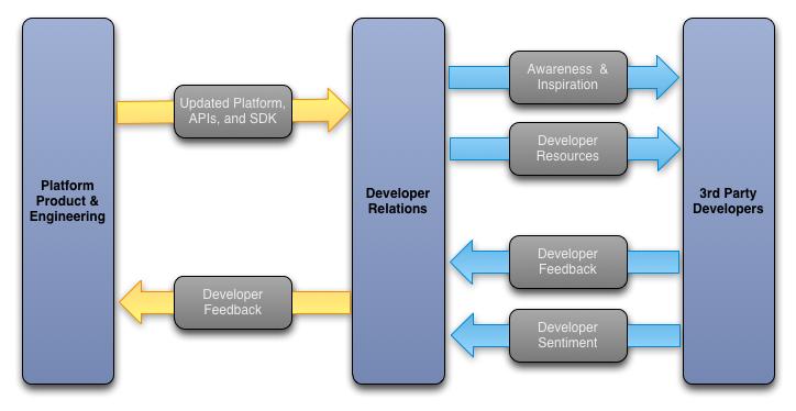 开发者关系的持续的接口循环